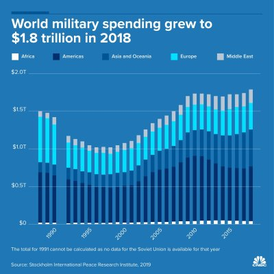 "alt=""Russia drops out of top 5 global military spenders while US and China up the ante"""